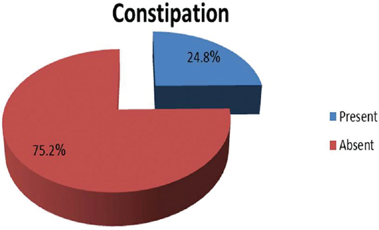 Risk factors for constipation among elderly attending family