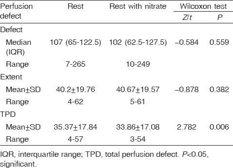 Table 2: Comparison between rest and rest with nitrate regarding perfusion defect