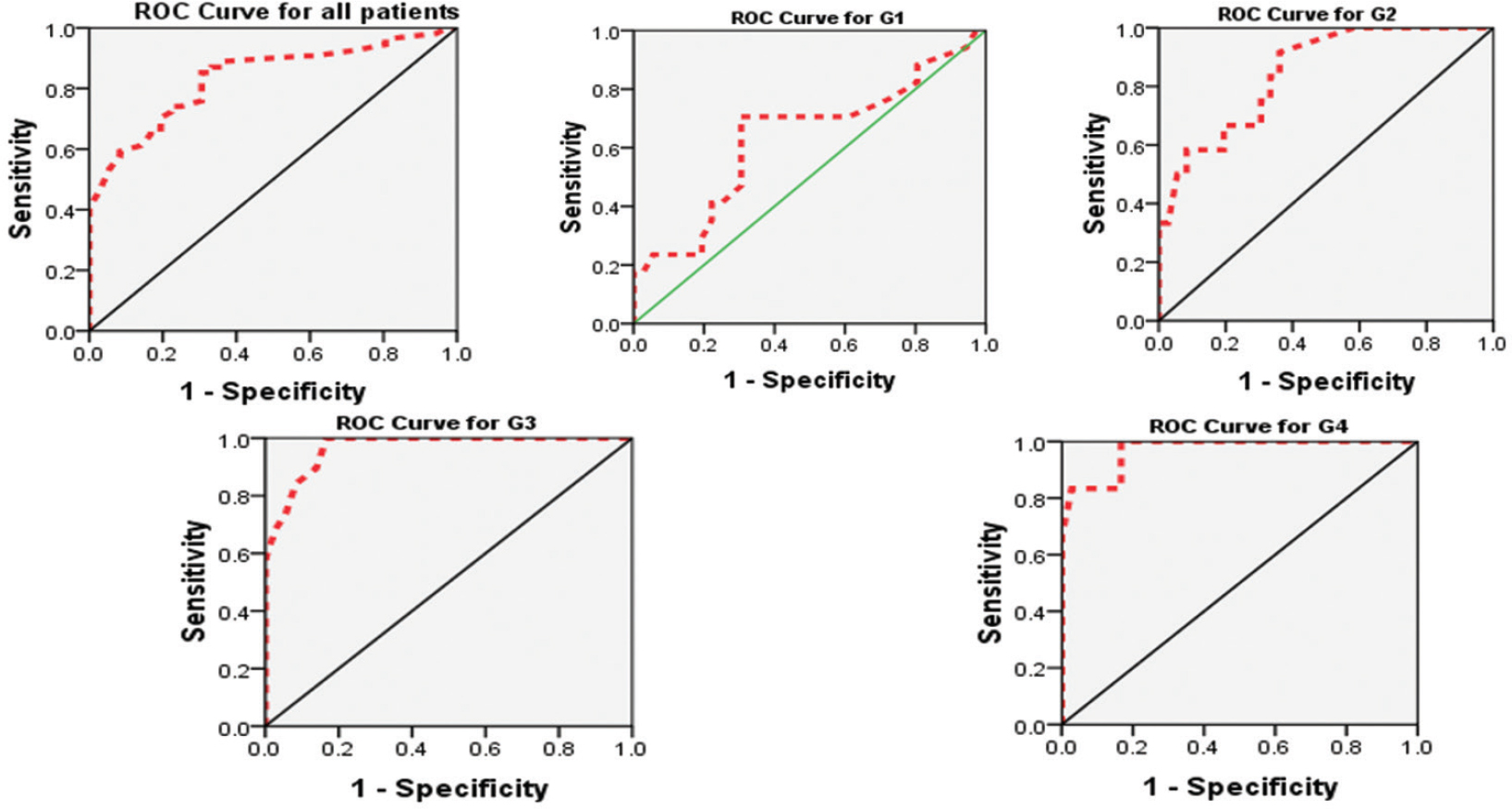 Figure 1: ROC curves of the studied groups showing sensitivity, specificity, and accuracy of serum adiponectin levels for prediction of coronary artery disease (CAD) and detection of its severity.
