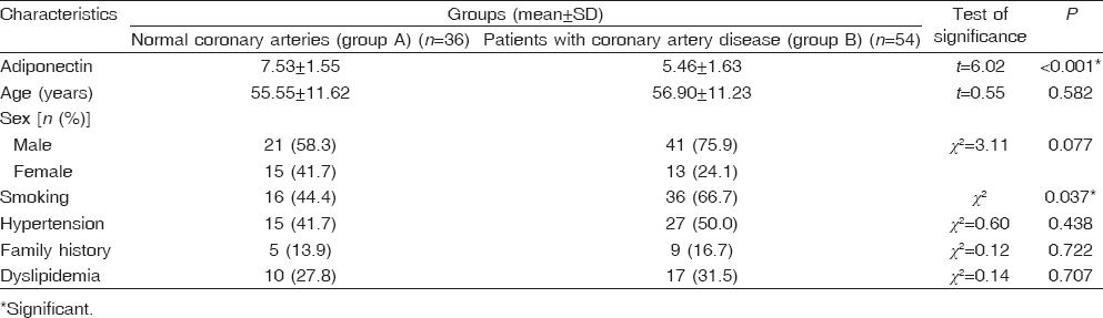 Table 1: Comparison between the studied groups regarding adiponectin, age, sex, and risk factors of coronary artery disease