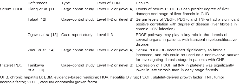 Table 2: Relation between serum and platelet platelet-derived growth factor and liver fibrosis according to evidence-based medicine