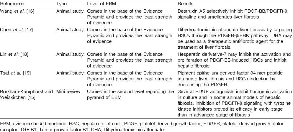 Table 3: Effects of platelet-derived growth factor antagonists on liver fibrosis according to evidence-based medicine