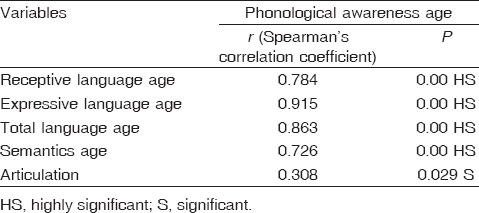 Table 4: Correlation between phonological awareness age and receptive language age, expressive language age, total language age, semantics age, and articulation
