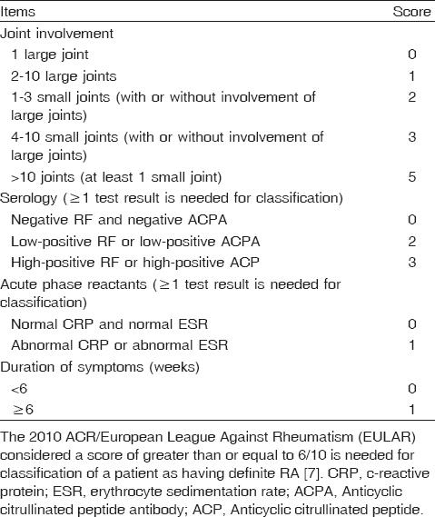 Laryngeal Assessment Of Patients With Rheumatoid Arthritis Using Laryngeal Photodocumentation Baraka M El Dessouky H Labeeb A Ezzat E El Dessouky A Menoufia Med J