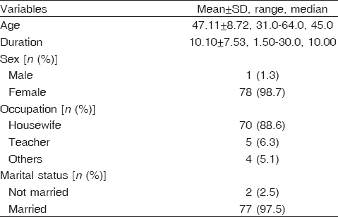 Table 2: Sociodemographic characteristics of study patients (<i>n</i>=79)