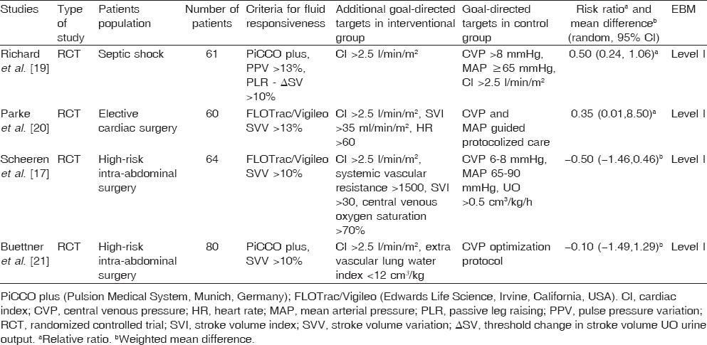 Predictors of effective fluid therapy in the intensive care