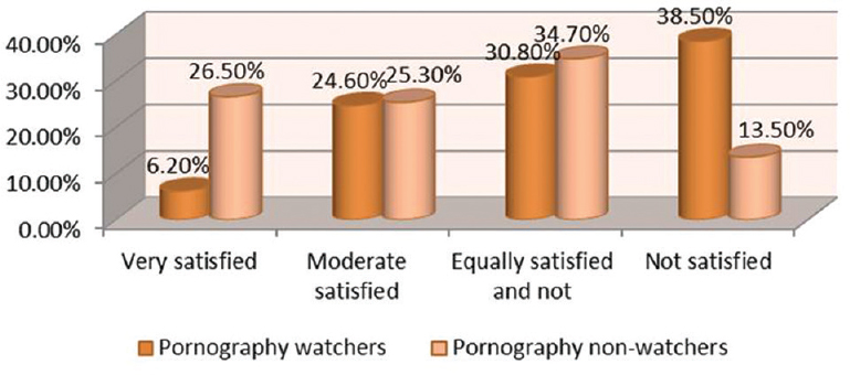 Figure 2: Satisfaction with sexual life.