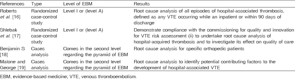 Table 1: Root cause analysis for venous thromboembolism events