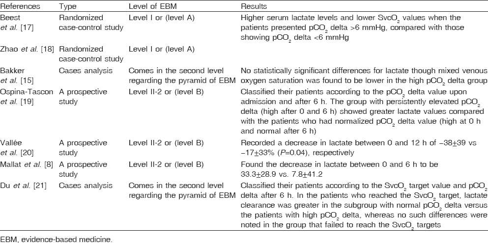 Table 2: The venous-to-arterial difference of carbon dioxide and tissue perfusion variables