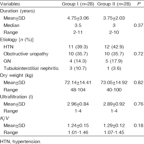 Table 2: Comparison of dialysis data among the two hemodialysis groups
