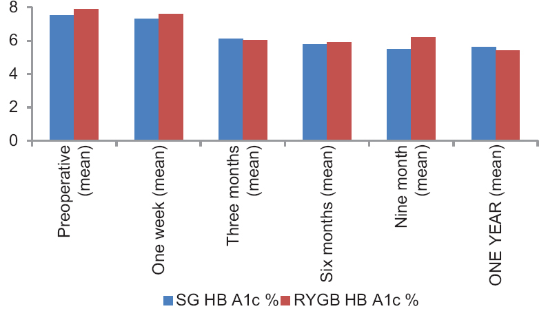 Figure 5: Diagram illustrating a comparison between mean HbA1C in both group in the early postoperative period. HbA1C, glycated hemoglobin.