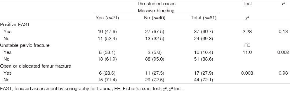 Table 3: Focused assessment by sonography for trauma, pelvic fracture, and femur fracture in relation to massive bleeding among the studied cases