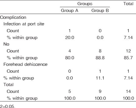 Table 10: Complications among the studied patients (<i>n</i>=14)
