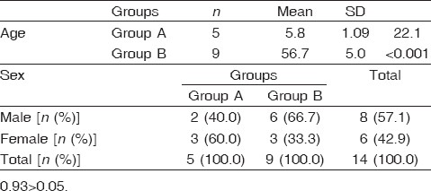 Table 1: Clinical characteristics of the studied patients (<i>n</i>=14)