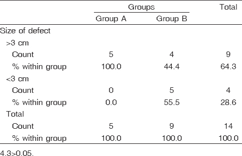 Table 5: Size of defect among the studied patients (<i>n</i>=14)