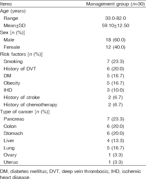 Table 3: Distribution of the studied cases regarding demographic data, risk factors, and type of cancer in the management group (<i>n</i>=30)