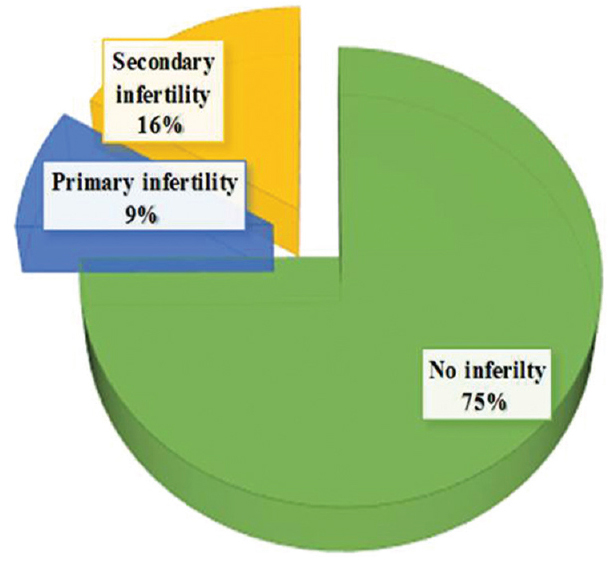 Figure 1: Prevalence of primary and secondary infertility among studied group.