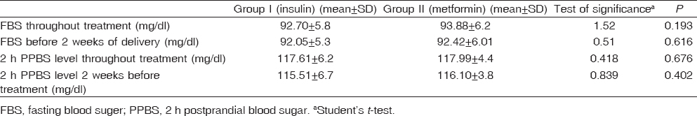 Table 2: Comparison between the studied groups according to fasting blood sugar and 2 h postprandial blood sugar