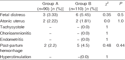 Table 3: Incidence of complications in the two studied groups