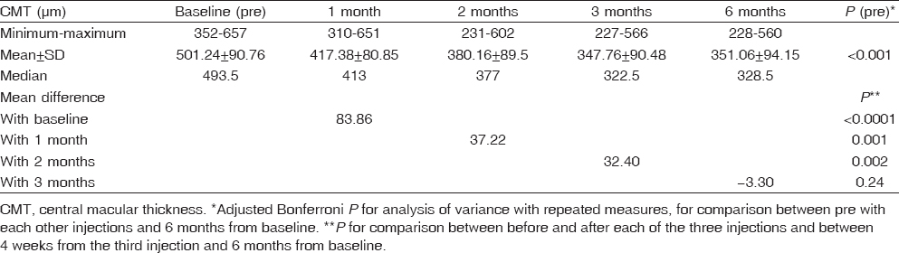 Table 1: Central macular thickness comparison between baseline, 4 weeks after the three injections and 6 months from baseline (<i>n</i>=50)