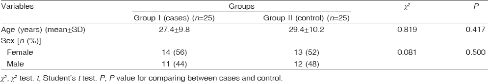 Table 1: Statistical comparison between the studied groups regarding age and sex
