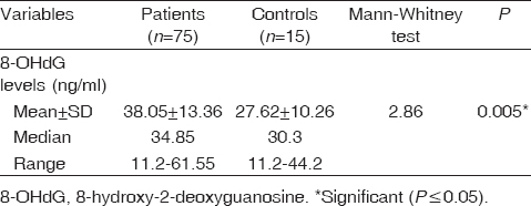 Table 2: Comparison between serum 8-hydroxy-2-deoxyguanosine levels in acne vulgaris patients and control group