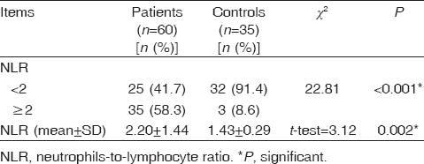 Table 1: Comparison between acute ischemic stroke patients and controls regarding neutrophils-to-lymphocyte ratio