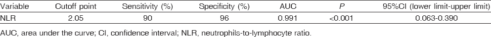 Table 3: Sensitivity, specificity, cutoff points, and area under the curve of neutrophils-to-lymphocyte ratio for the prediction of modified Rankin scale (≥3) after 3 months from stroke onset in acute ischemic stroke patients
