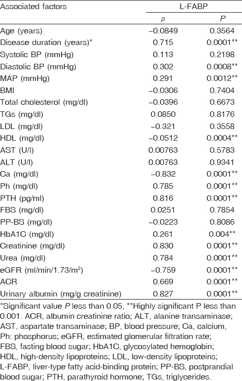 Table 6: Spearman's correlation analysis for baseline clinical/laboratory factors associated with liver-type fatty acid-binding protein