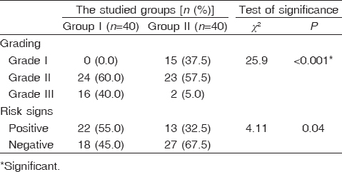 Table 3: Comparison between the three studied groups regarding grades and risk signs of varices by upper gastrointestinal endoscopy