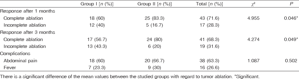Table 3: Comparison between two procedures for hepatocellular carcinoma ablation in two groups of patients with lesions 5.1-7 cm in maximum diameter based on triphasic computed tomography 1 and 3 months after ablation as well as the comparison between both groups in postprocedural complications