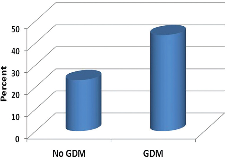 Figure 2: Percentage of difference of total cholesterol from the reference normal value between cases who developed gestational diabetes mellitus and who did not (<i>P</i> = 0.044).