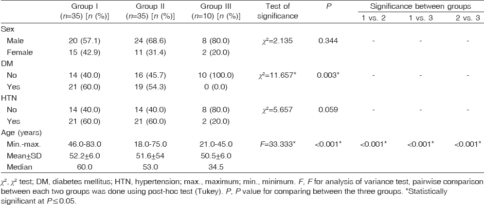 Table 1: Comparison between the three studied groups according to demographic data, diabetes mellitus, and hypertension
