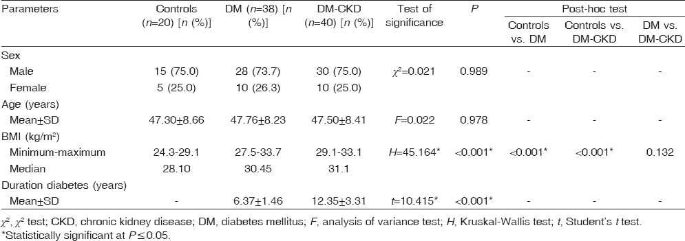 Table 1: Demographic data and duration of diabetes in the studied groups