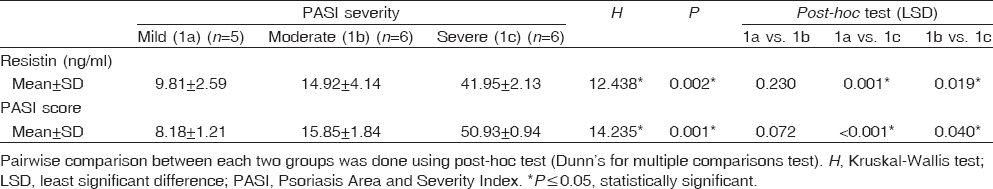 Table 2: Statistical comparison of resistin, Psoriasis Area and Severity Index score regarding severity of psoriasis