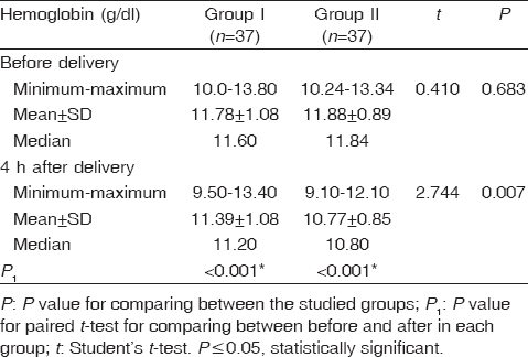 Table 2: Comparison between the two groups according to hemoglobin before and after delivery